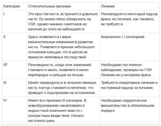 Классификация кист почек по Bosniak