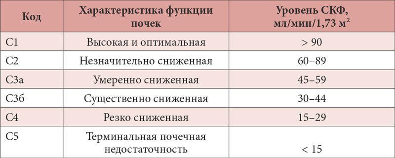 Стадии СКФ