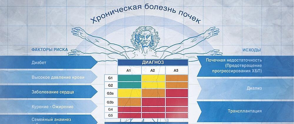 классификация хбп