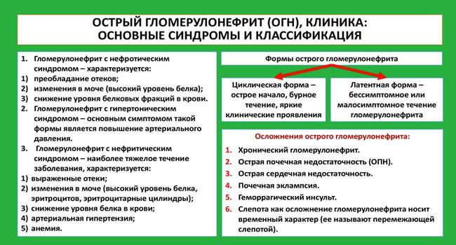 классификация синдромов